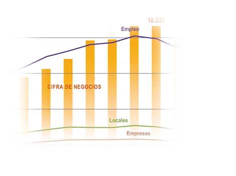 Comercio Detallista: Años de Cambio Intenso